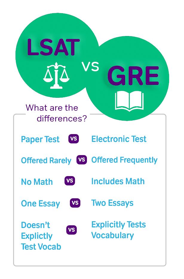 LSAT vs GRE