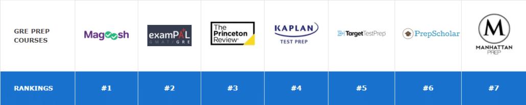 comparison of the Best GRE Courses