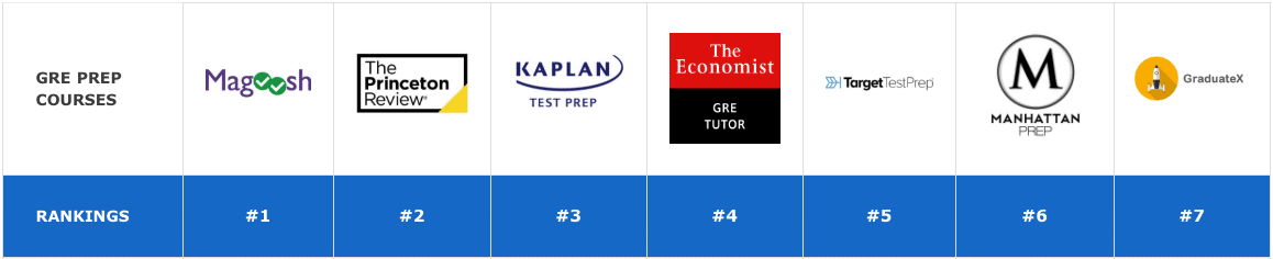 COMPARE ALL THE TOP GRE PREP COURSES