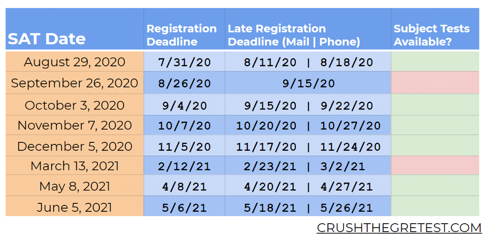 SAT registration deadlines during COVID-19