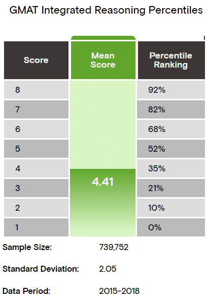 gmat integrated reasoning percentiles