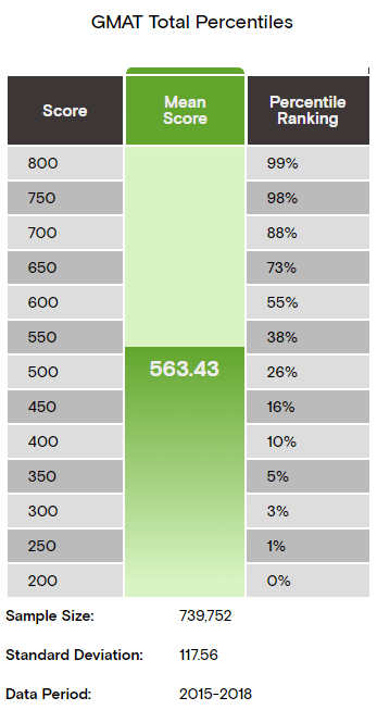 gmat total percentiles