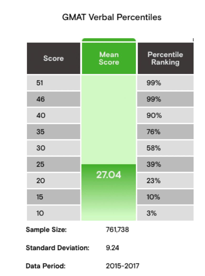 gmat verbal score percentiles