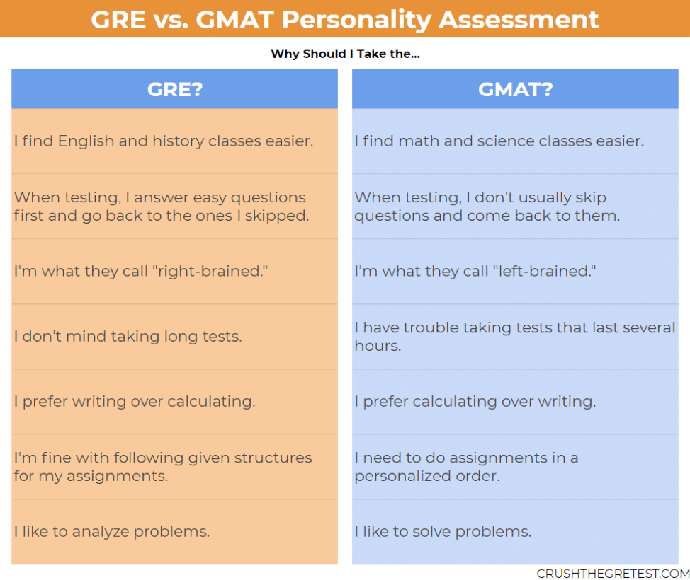 gre vs gmat personality assessment