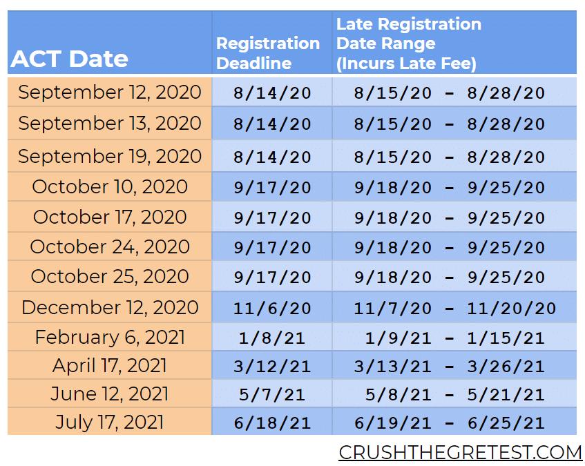 ACT Dates 2021