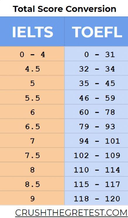 ielts to toefl score conversion table