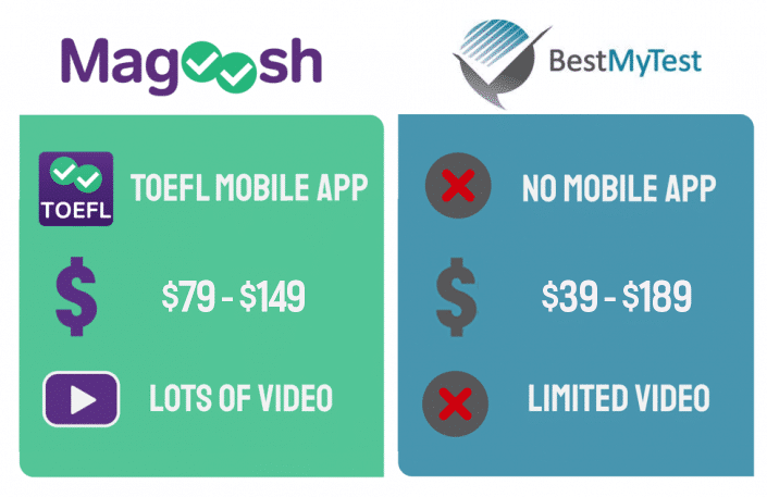 magoosh vs bestmytest toefl courses