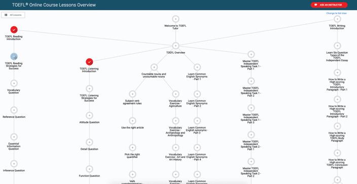 bestmytest TOEFL online interface