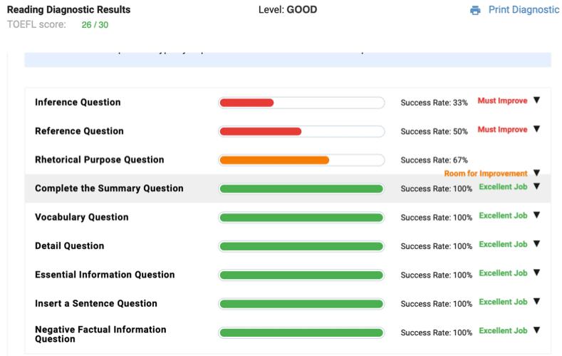 bestmytest TOEFL progress tracking