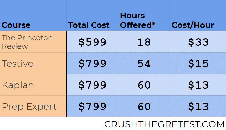 prep expert sat price