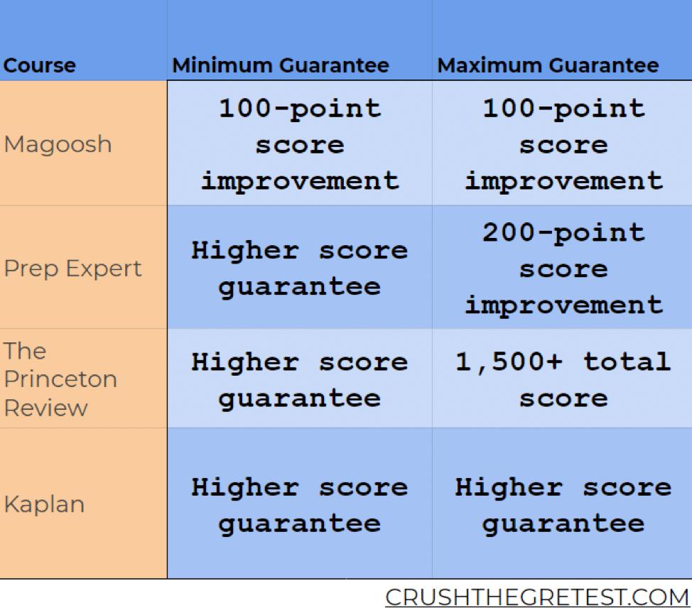 SAT score improvement guarantee comparison