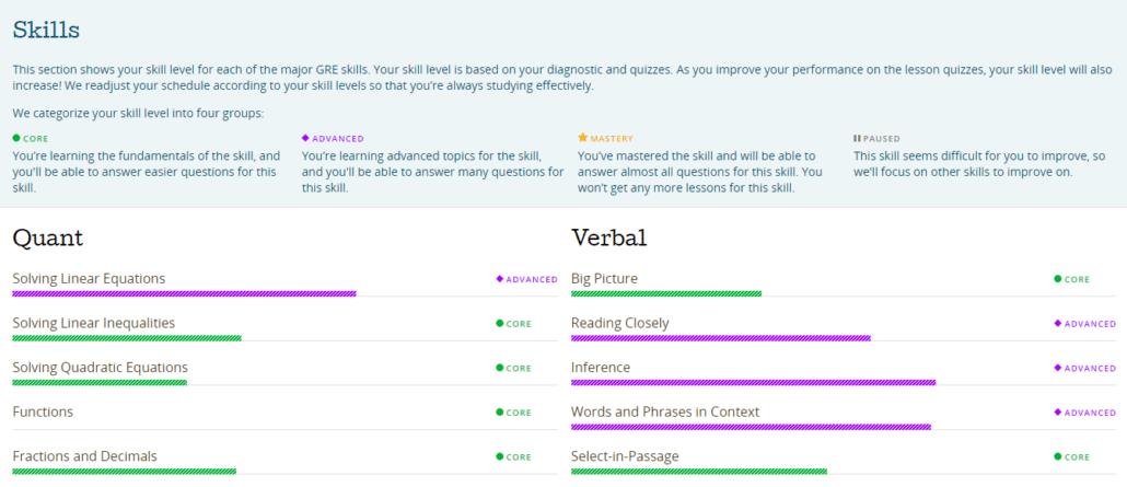 Prep Scholar GRE Score Report