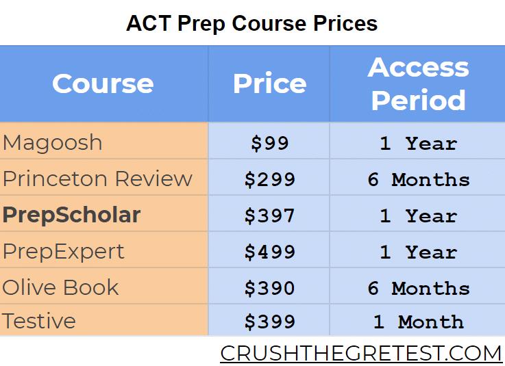PrepScholar ACT Prep Course Review