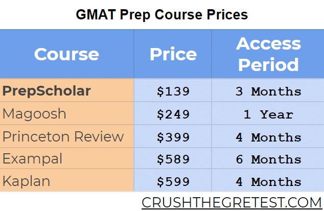 prepscholar GMAT price compared