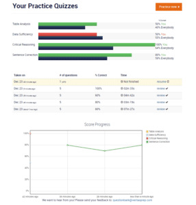 Veritas GMAT Course Tracker